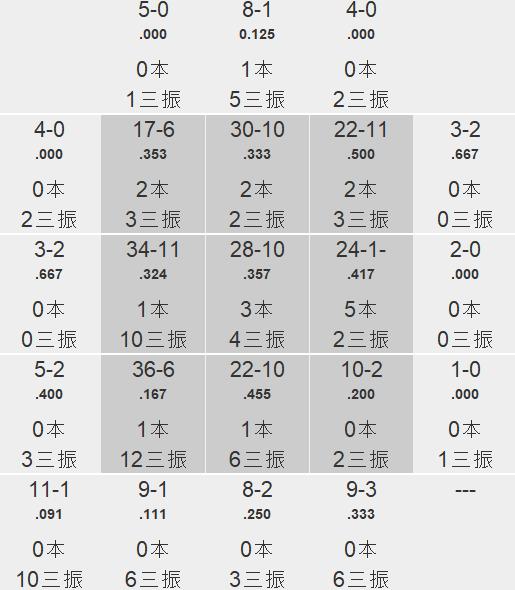 ロメロ ゾーン別