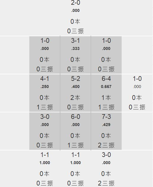 大江竜聖 ゾーン別被打率